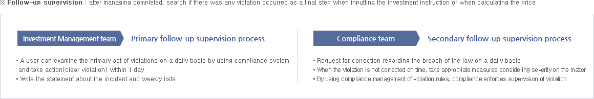 Compliance Process of follow-up supervision